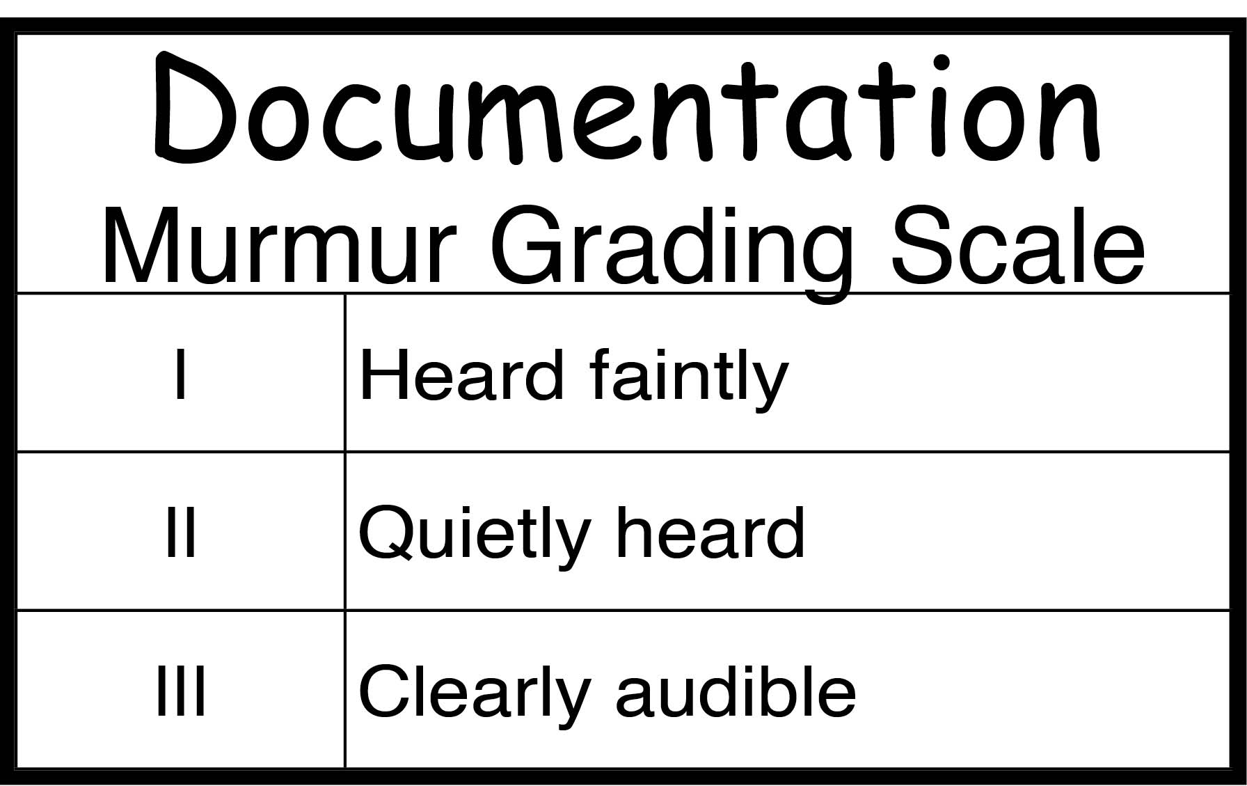 murmur intensity scale
